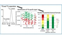 Metabolomic analysis facilitated by very high resolution mass spectrometry